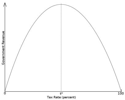 745px-Laffer-Curve.svg